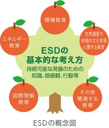 『 ESD 持続可能な開発のための教育 』 ってなんなの?