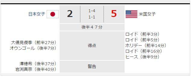 なでしこジャパン準優勝