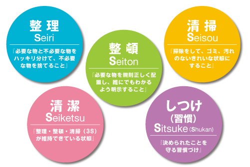 5S【整理・整頓・清掃・清潔・しつけ】