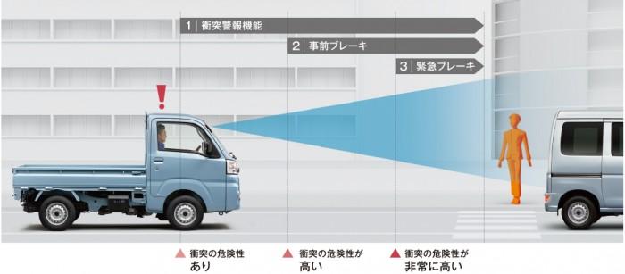 ついに軽トラにも最新の安全装備搭載!より安全に運転できる時代に!